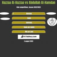 Hazzaa Al-Hazzaa vs Abdullah Al-Hamdan h2h player stats