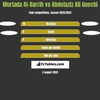 Murtada Al-Barrih vs Abdelaziz Ali Guechi h2h player stats