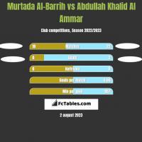 Murtada Al-Barrih vs Abdullah Khalid Al Ammar h2h player stats