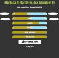 Murtada Al-Barrih vs Ass Mandaw Sy h2h player stats