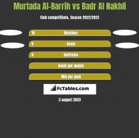 Murtada Al-Barrih vs Badr Al Nakhli h2h player stats