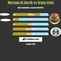Murtada Al-Barrih vs Bruno Uvini h2h player stats