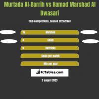 Murtada Al-Barrih vs Hamad Marshad Al Dwasari h2h player stats