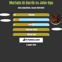 Murtada Al-Barrih vs John Ogu h2h player stats
