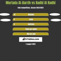Murtada Al-Barrih vs Radhi Al Radhi h2h player stats
