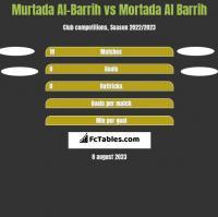 Murtada Al-Barrih vs Mortada Al Barrih h2h player stats