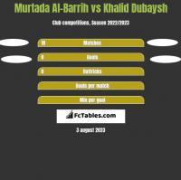 Murtada Al-Barrih vs Khalid Dubaysh h2h player stats