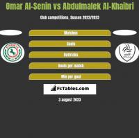 Omar Al-Senin vs Abdulmalek Al-Khaibri h2h player stats
