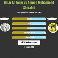 Omar Al-Senin vs Ahmed Mohammed Sharahili h2h player stats
