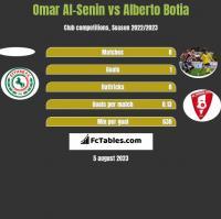Omar Al-Senin vs Alberto Botia h2h player stats