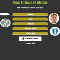 Omar Al-Senin vs Alemao h2h player stats