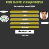 Omar Al-Senin vs Diogo Salomao h2h player stats