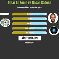 Omar Al-Senin vs Hasan Kadesh h2h player stats