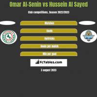 Omar Al-Senin vs Hussein Al Sayed h2h player stats