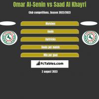 Omar Al-Senin vs Saad Al Khayri h2h player stats