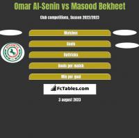 Omar Al-Senin vs Masood Bekheet h2h player stats