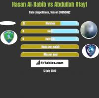 Hasan Al-Habib vs Abdullah Otayf h2h player stats