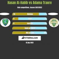 Hasan Al-Habib vs Adama Traore h2h player stats