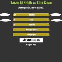 Hasan Al-Habib vs Aleo Cisse h2h player stats