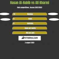 Hasan Al-Habib vs Ali Kharmi h2h player stats
