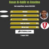 Hasan Al-Habib vs Anselmo h2h player stats