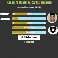 Hasan Al-Habib vs Carlos Eduardo h2h player stats