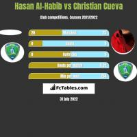 Hasan Al-Habib vs Christian Cueva h2h player stats