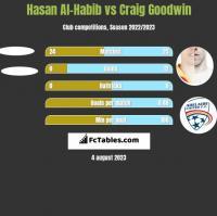 Hasan Al-Habib vs Craig Goodwin h2h player stats
