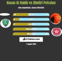 Hasan Al-Habib vs Dimitri Petratos h2h player stats