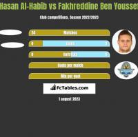 Hasan Al-Habib vs Fakhreddine Ben Youssef h2h player stats