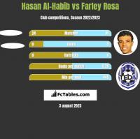 Hasan Al-Habib vs Farley Rosa h2h player stats