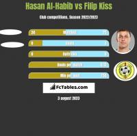 Hasan Al-Habib vs Filip Kiss h2h player stats