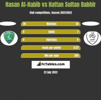 Hasan Al-Habib vs Hattan Sultan Babhir h2h player stats