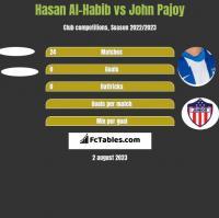 Hasan Al-Habib vs John Pajoy h2h player stats