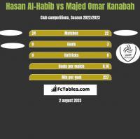 Hasan Al-Habib vs Majed Omar Kanabah h2h player stats