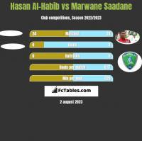 Hasan Al-Habib vs Marwane Saadane h2h player stats