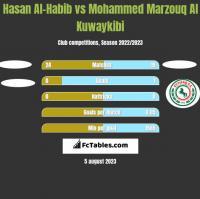 Hasan Al-Habib vs Mohammed Marzouq Al Kuwaykibi h2h player stats