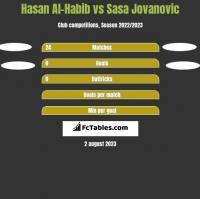Hasan Al-Habib vs Sasa Jovanovic h2h player stats