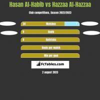 Hasan Al-Habib vs Hazzaa Al-Hazzaa h2h player stats