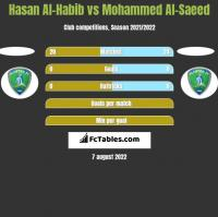 Hasan Al-Habib vs Mohammed Al-Saeed h2h player stats