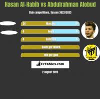 Hasan Al-Habib vs Abdulrahman Alobud h2h player stats