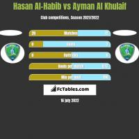 Hasan Al-Habib vs Ayman Al Khulaif h2h player stats