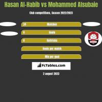 Hasan Al-Habib vs Mohammed Alsubaie h2h player stats