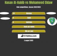 Hasan Al-Habib vs Mohameed Eldaw h2h player stats