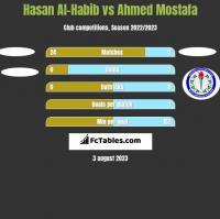 Hasan Al-Habib vs Ahmed Mostafa h2h player stats