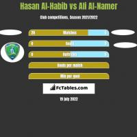 Hasan Al-Habib vs Ali Al-Namer h2h player stats
