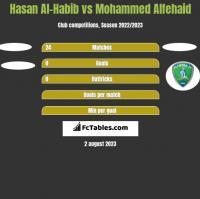 Hasan Al-Habib vs Mohammed Alfehaid h2h player stats