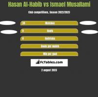 Hasan Al-Habib vs Ismael Musallami h2h player stats