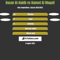 Hasan Al-Habib vs Hamed Al Maqati h2h player stats