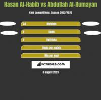 Hasan Al-Habib vs Abdullah Al-Humayan h2h player stats